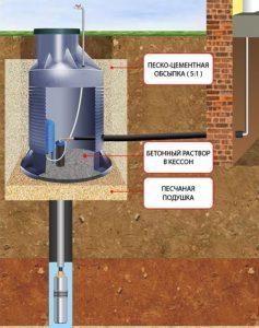Схема обустройства скважины на воду с использованием скважинного кессона