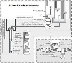 Схема обустройства скважины на воду с использованием ЖБ колец